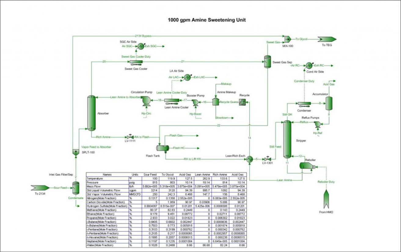 amine plant design